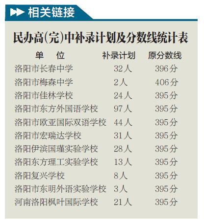 中招二次补录--洛阳日报--洛阳晚报--河南省第高中v日报怎样图片